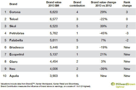 Top 10 BrandZ Latinoamérica 2013