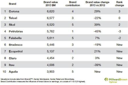 Ecopetrol y Águila, entre las 10 marcas más valiosas de Latinoamérica