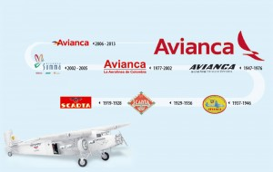 Evolución Avianca. Avianca vs American Airlines