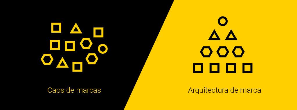 ARQUITECTURA DE MARCA: Qué es y qué no es Arquitectura de marca