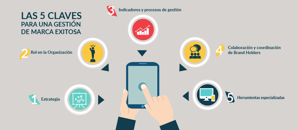 5-claves-para-gestion-de-marca_corporate_central-de-marca