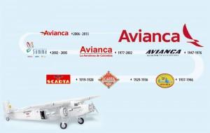 Evolución Avianca. Avianca vs American Airlines